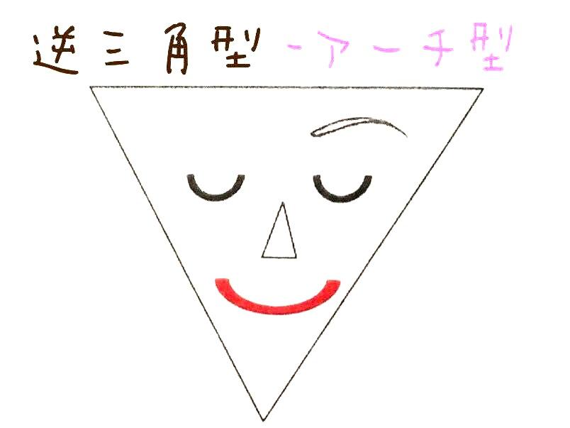 逆三角形輪郭